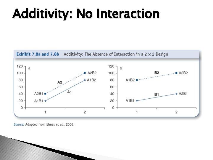 Additivity: No Interaction