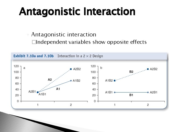 Antagonistic Interaction ◦ Antagonistic interaction �Independent variables show opposite effects