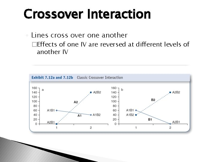Crossover Interaction ◦ Lines cross over one another �Effects of one IV are reversed