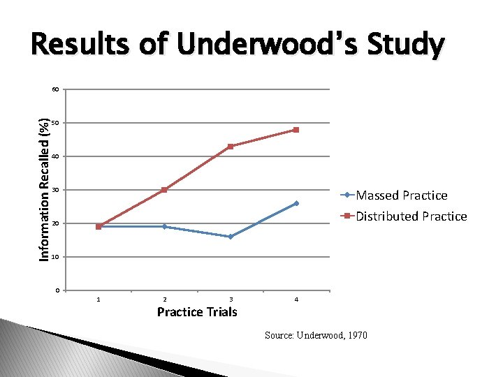 Results of Underwood's Study Information Recalled (%) 60 50 40 30 Massed Practice Distributed
