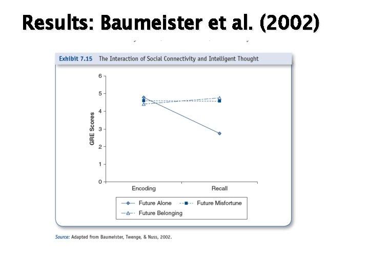 Results: Baumeister et al. (2002)