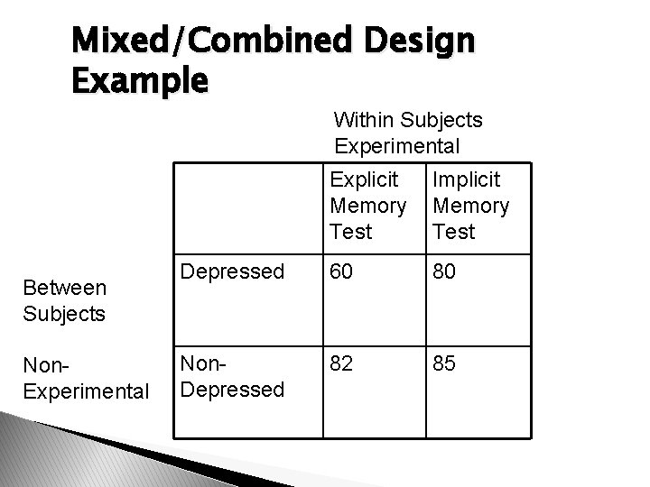 Mixed/Combined Design Example Within Subjects Experimental Between Subjects Non. Experimental Explicit Memory Test Implicit
