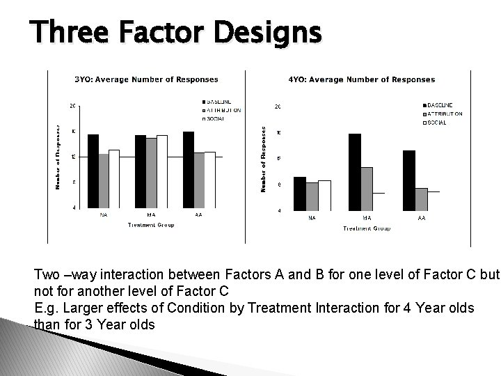 Three Factor Designs Two –way interaction between Factors A and B for one level