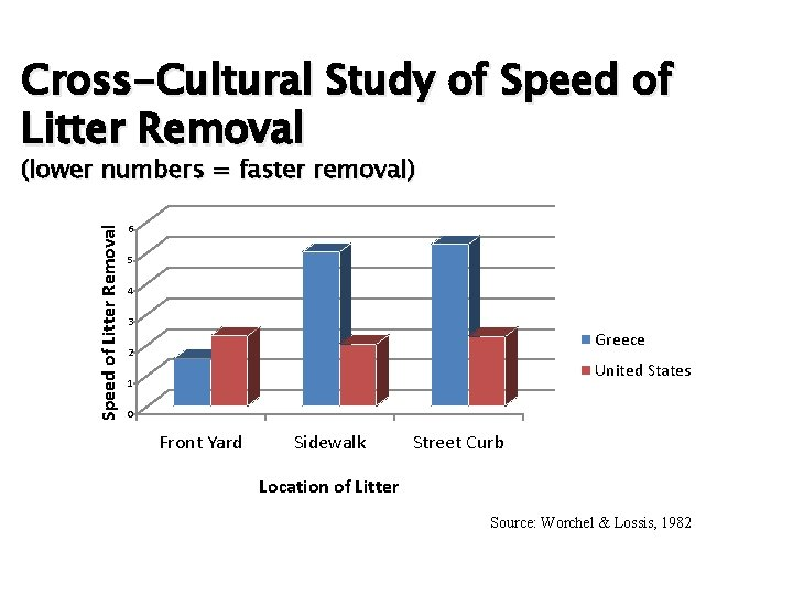 Cross-Cultural Study of Speed of Litter Removal (lower numbers = faster removal) 6 5