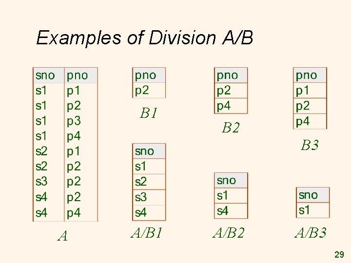 Examples of Division A/B B 1 B 2 B 3 A A/B 1 A/B