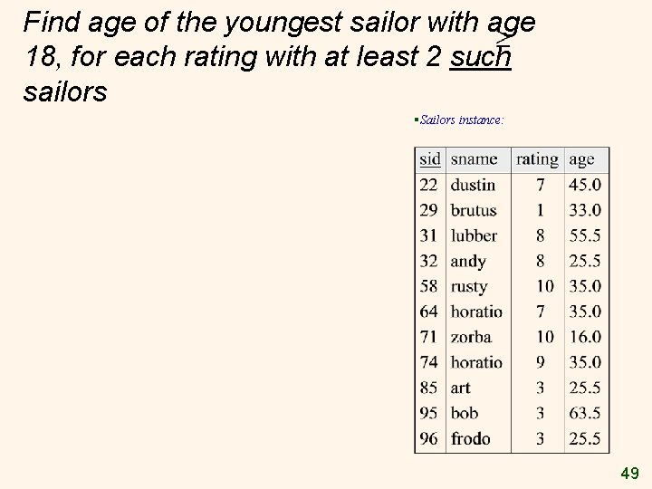 Find age of the youngest sailor with age 18, for each rating with at