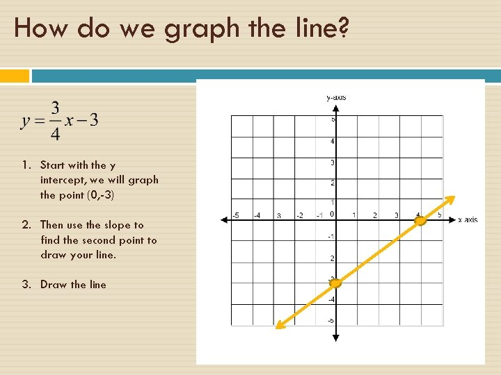 How do we graph the line? 1. Start with the y intercept, we will