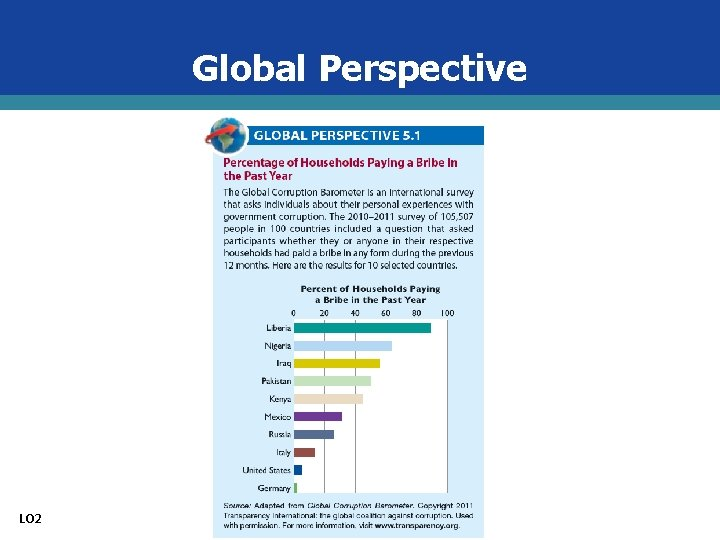 Global Perspective LO 2