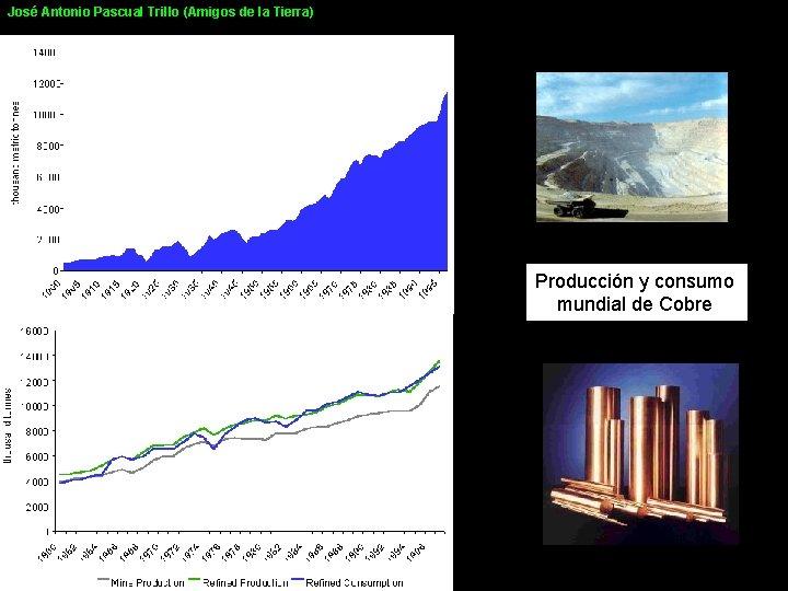 José Antonio Pascual Trillo (Amigos de la Tierra) Producción y consumo mundial de Cobre
