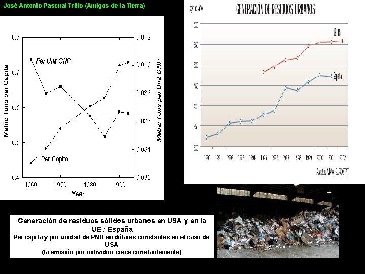 José Antonio Pascual Trillo (Amigos de la Tierra) Generación de residuos sólidos urbanos en