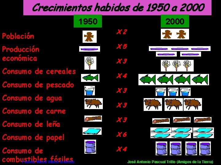 Crecimientos habidos de 1950 a 2000 1950 Población Producción económica Consumo de cereales Consumo