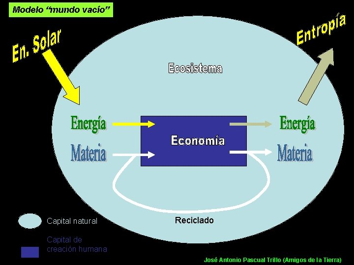"Modelo ""mundo vacío"" Capital natural Reciclado Capital de creación humana José Antonio Pascual Trillo"