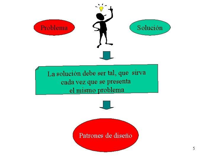 Problema Solución La solución debe ser tal, que sirva cada vez que se presenta