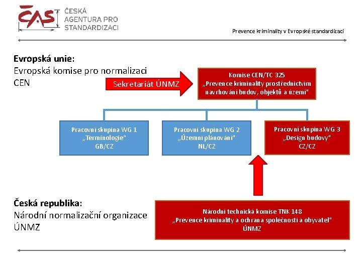 Prevence kriminality v Evropské standardizaci Evropská unie: Evropská komise pro normalizaci CEN Sekretariát ÚNMZ