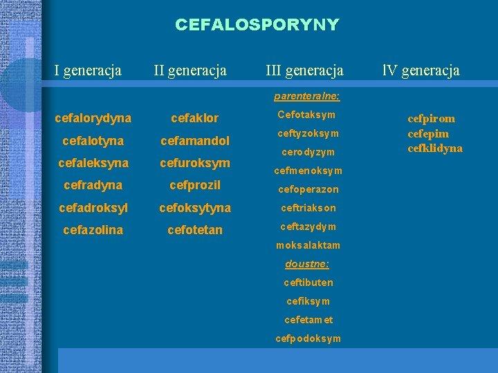 CEFALOSPORYNY I generacja III generacja l. V generacja parenteralne: Cefotaksym cefalorydyna cefaklor cefalotyna cefamandol