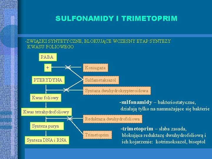 SULFONAMIDY I TRIMETOPRIM -ZWIĄZKI SYNTETYCZNE, BLOKUJĄCE WCZESNY ETAP SYNTEZY KWASU FOLIOWEGO PABA + PTERYDYNA