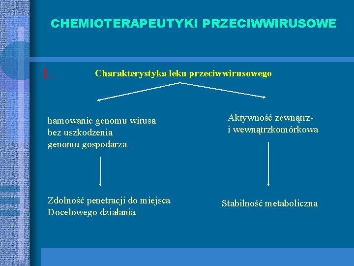 CHEMIOTERAPEUTYKI PRZECIWWIRUSOWE 1. Charakterystyka leku przeciwwirusowego hamowanie genomu wirusa bez uszkodzenia genomu gospodarza Zdolność