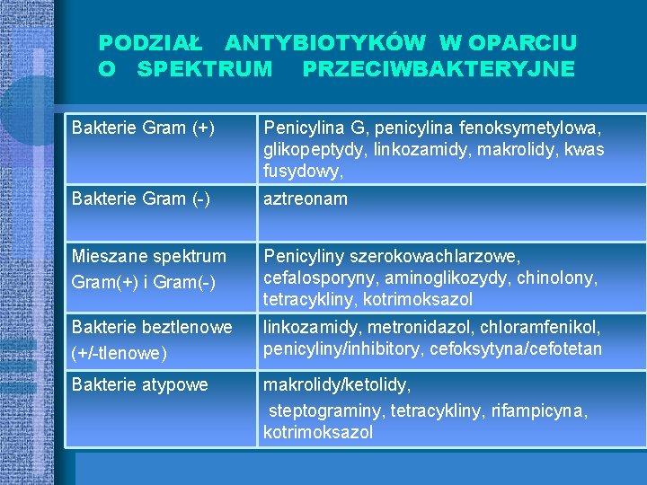 PODZIAŁ ANTYBIOTYKÓW W OPARCIU O SPEKTRUM PRZECIWBAKTERYJNE Bakterie Gram (+) Penicylina G, penicylina fenoksymetylowa,