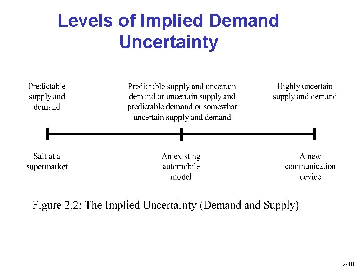 Levels of Implied Demand Uncertainty 2 -10