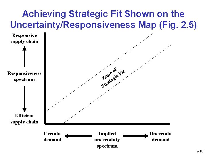 Achieving Strategic Fit Shown on the Uncertainty/Responsiveness Map (Fig. 2. 5) Responsive supply chain