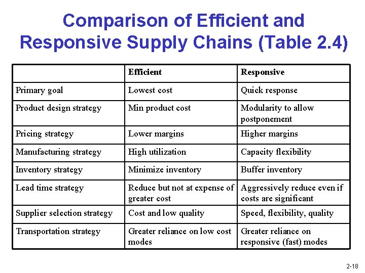 Comparison of Efficient and Responsive Supply Chains (Table 2. 4) Efficient Responsive Primary goal