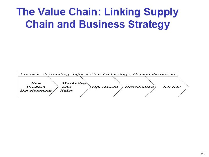 The Value Chain: Linking Supply Chain and Business Strategy 2 -3
