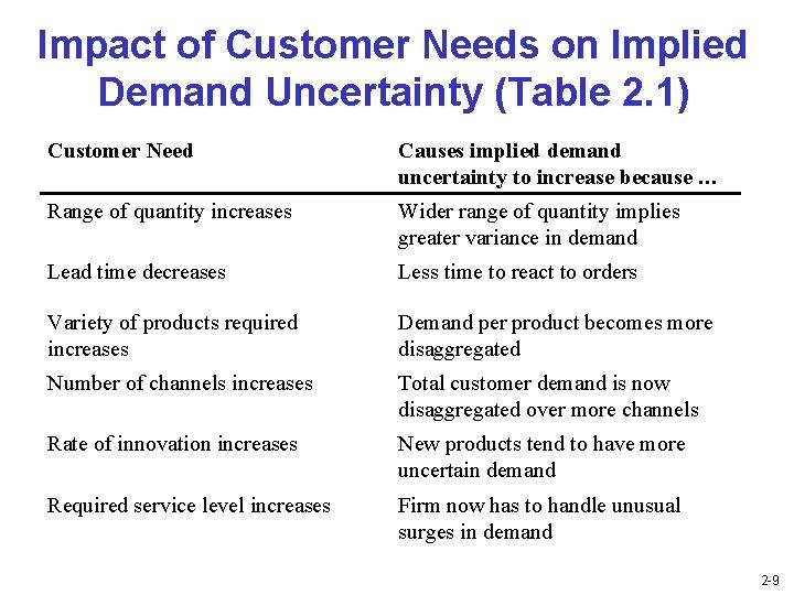 Impact of Customer Needs on Implied Demand Uncertainty (Table 2. 1) Customer Need Causes