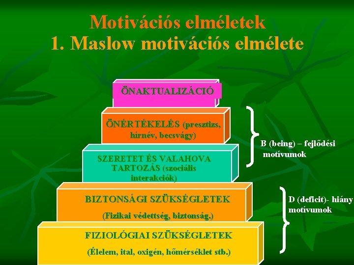 Motivációs elméletek 1. Maslow motivációs elmélete ÖNAKTUALIZÁCIÓ ÖNÉRTÉKELÉS (presztizs, hírnév, becsvágy) SZERETET ÉS VALAHOVA