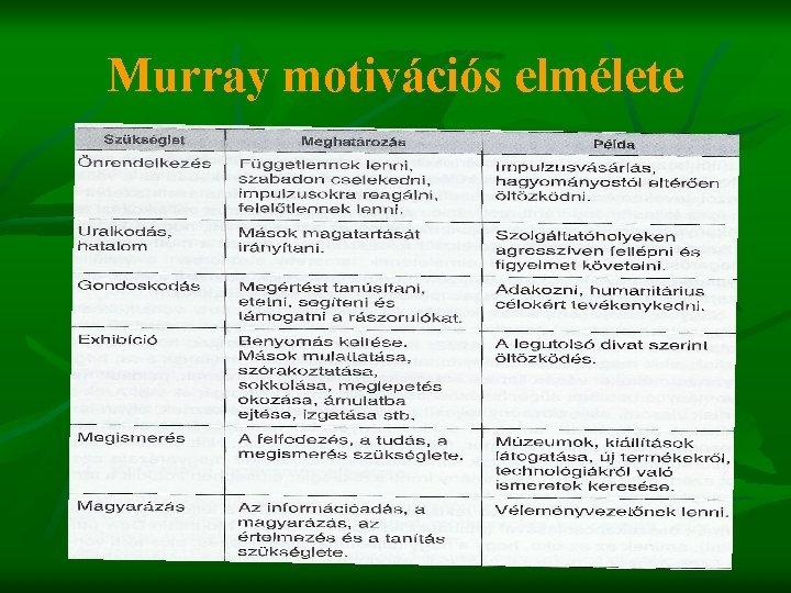 Murray motivációs elmélete