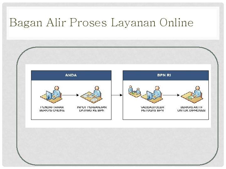 Bagan Alir Proses Layanan Online
