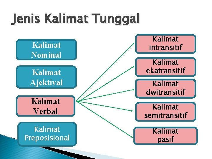 Jenis Kalimat Tunggal Kalimat Nominal Kalimat Ajektival Kalimat Verbal Kalimat Preposisional Kalimat intransitif Kalimat