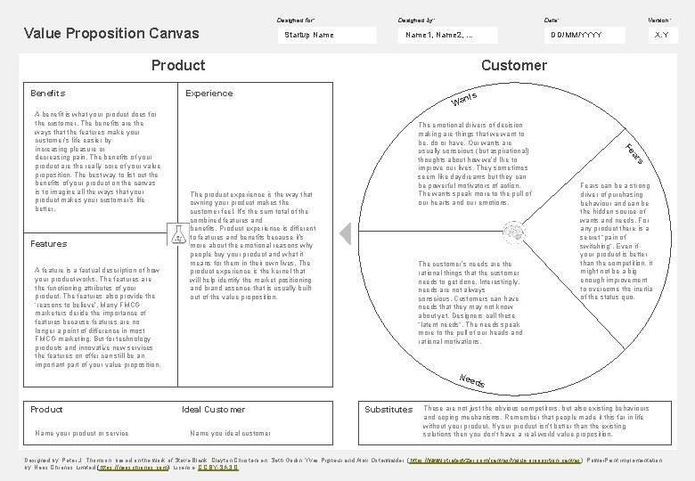 Designed for: Value Proposition Canvas Startup Name Designed by: Date: Name 1, Name 2,