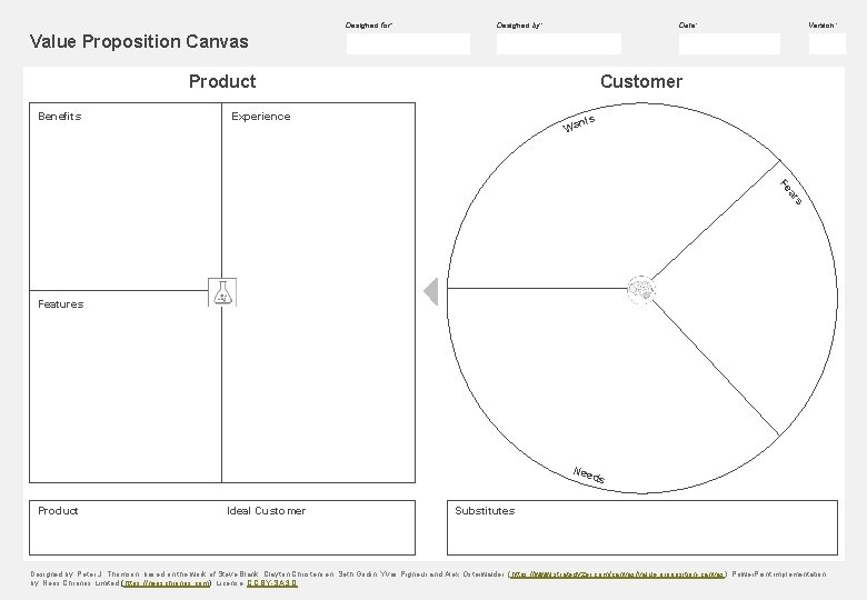 Designed for: Designed by: Date: Version: Value Proposition Canvas Product Benefits Customer Experience s