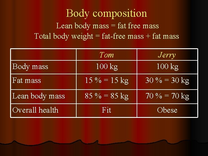 Body composition Lean body mass = fat free mass Total body weight = fat-free