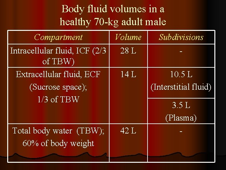 Body fluid volumes in a healthy 70 -kg adult male Compartment Volume Subdivisions Intracellular
