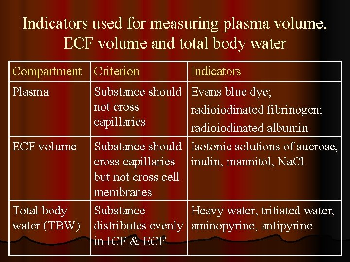 Indicators used for measuring plasma volume, ECF volume and total body water Compartment Criterion