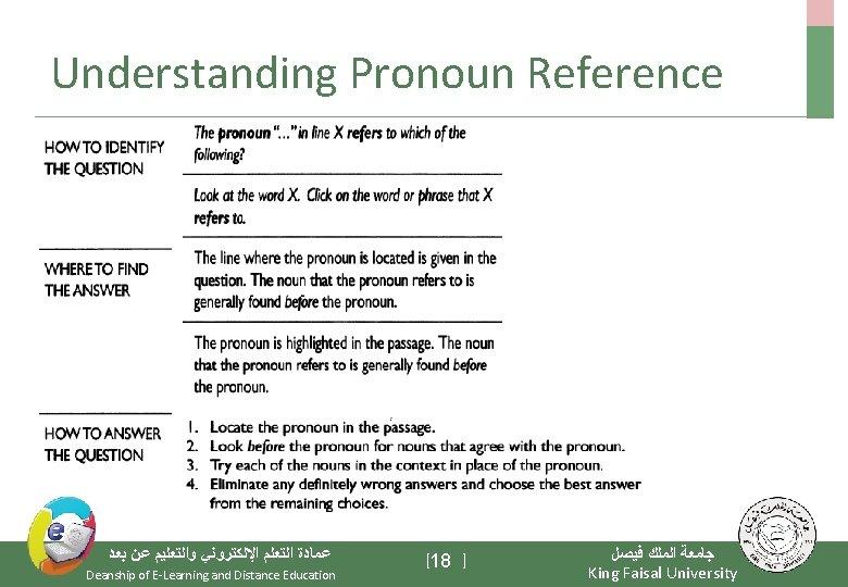 Understanding Pronoun Reference ﻋﻤﺎﺩﺓ ﺍﻟﺘﻌﻠﻢ ﺍﻹﻟﻜﺘﺮﻭﻧﻲ ﻭﺍﻟﺘﻌﻠﻴﻢ ﻋﻦ ﺑﻌﺪ Deanship of E-Learning and Distance