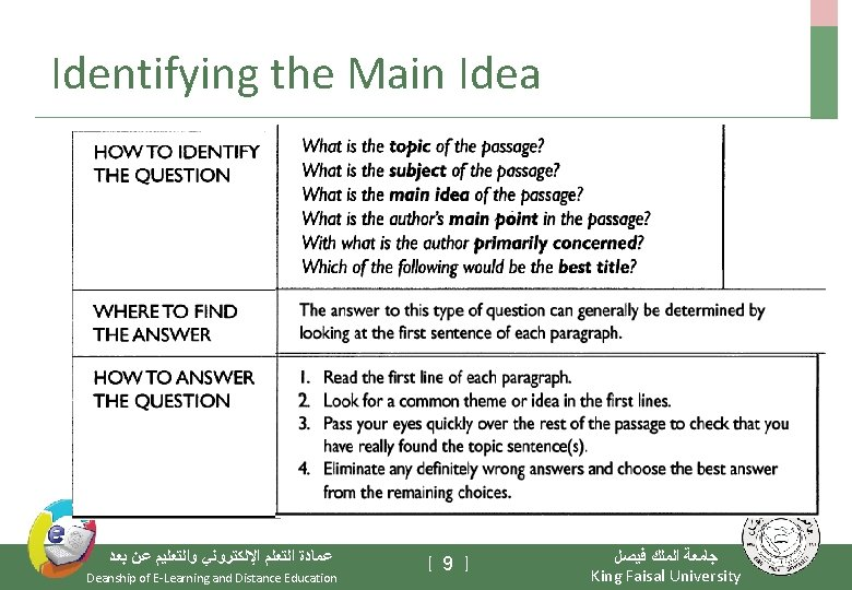 Identifying the Main Idea ﻋﻤﺎﺩﺓ ﺍﻟﺘﻌﻠﻢ ﺍﻹﻟﻜﺘﺮﻭﻧﻲ ﻭﺍﻟﺘﻌﻠﻴﻢ ﻋﻦ ﺑﻌﺪ Deanship of E-Learning and