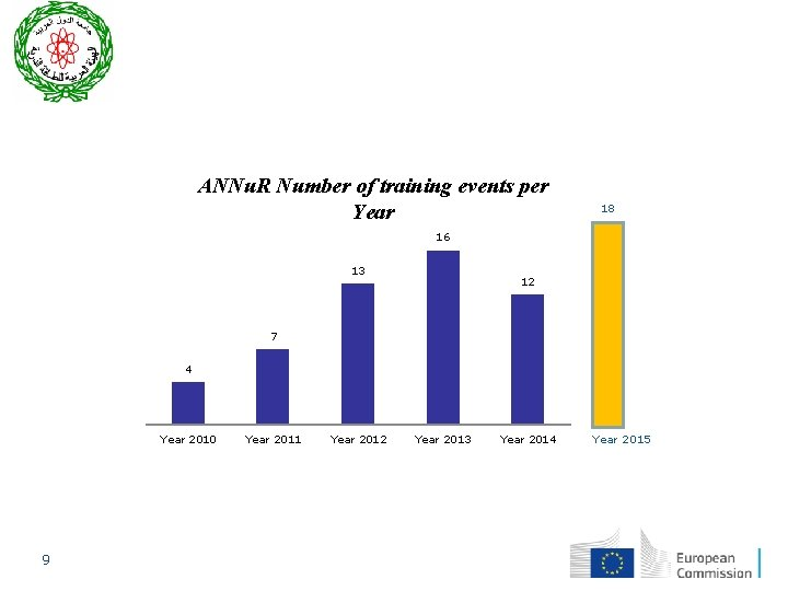 ANNu. R Number of training events per Year 18 16 13 12 7 4