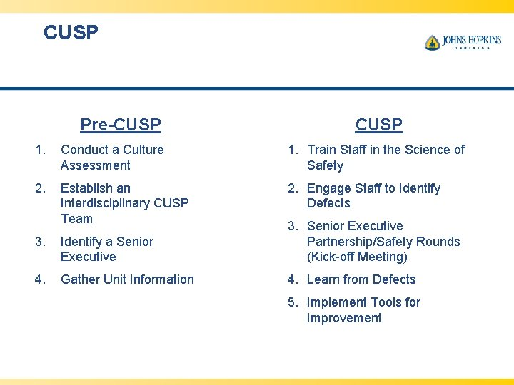 CUSP Pre-CUSP 1. Conduct a Culture Assessment 1. Train Staff in the Science of