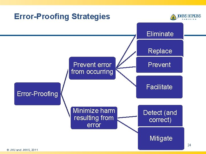 Error-Proofing Strategies Eliminate Replace Prevent error from occurring Prevent Facilitate Error-Proofing Minimize harm resulting
