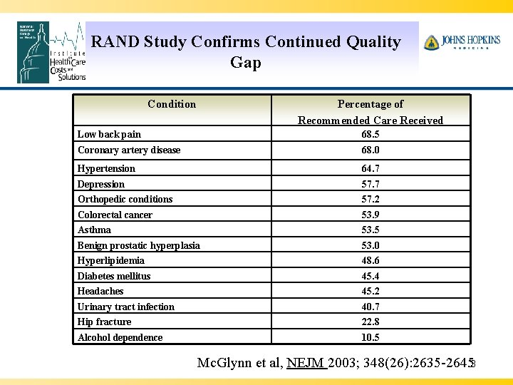 RAND Study Confirms Continued Quality Gap Condition Percentage of Recommended Care Received Low back