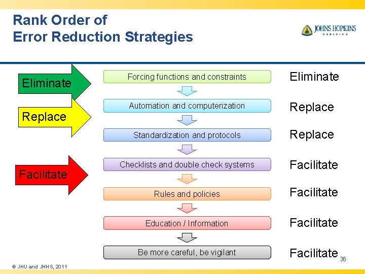 Rank Order of Error Reduction Strategies Eliminate Replace Facilitate Forcing functions and constraints Eliminate