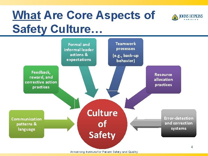 What Are Core Aspects of Safety Culture… Formal and informal leader actions & expectations