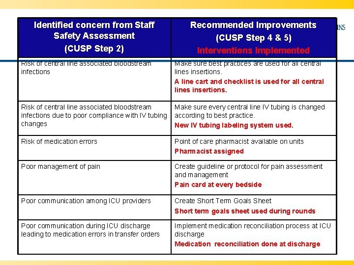 Identified concern from Staff Safety Assessment (CUSP Step 2) Recommended Improvements (CUSP Step 4