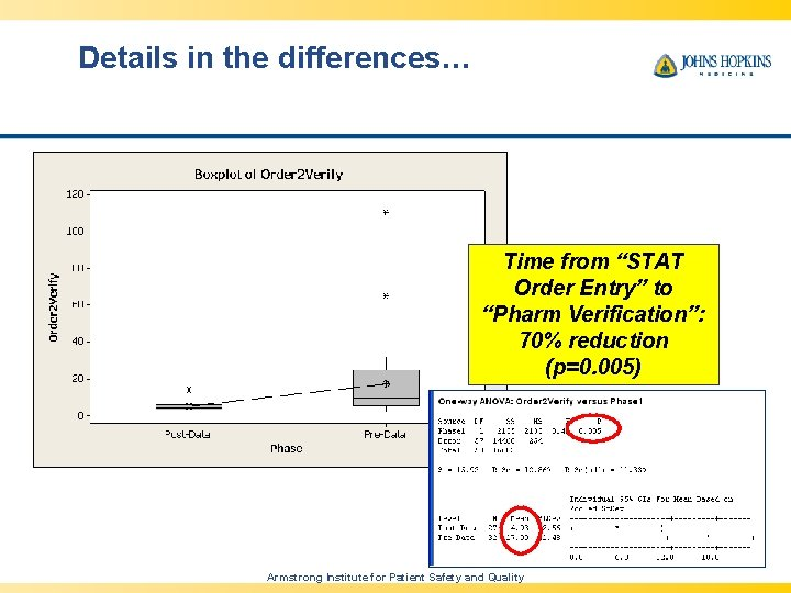 """Details in the differences… Time from """"STAT Order Entry"""" to """"Pharm Verification"""": 70% reduction"""