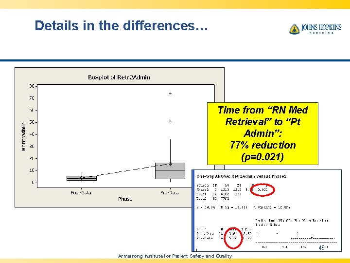 """Details in the differences… Time from """"RN Med Retrieval"""" to """"Pt Admin"""": 77% reduction"""