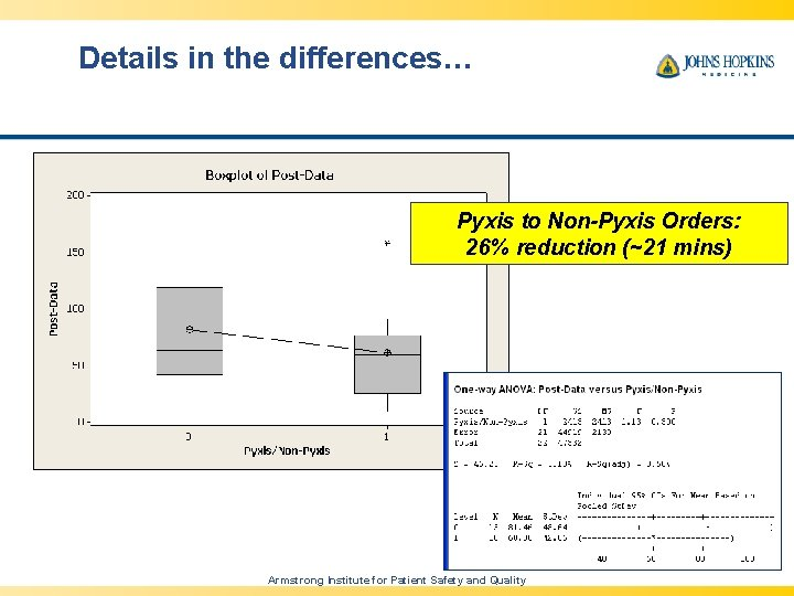 Details in the differences… Pyxis to Non-Pyxis Orders: 26% reduction (~21 mins) 46 Armstrong