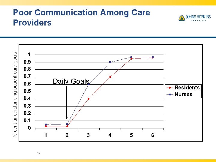 Percent understanding patient care goals Poor Communication Among Care Providers Daily Goals 47