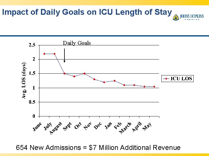Impact of Daily Goals on ICU Length of Stay Daily Goals 654 New Admissions